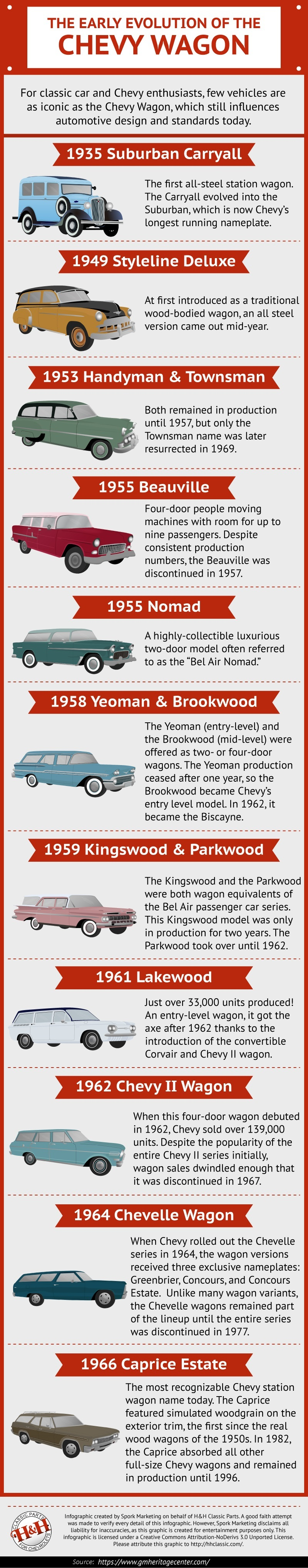 infographic-chevy-wagons-35-66