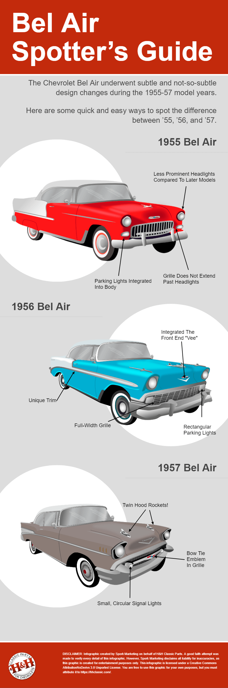 Bel Air spotters guide